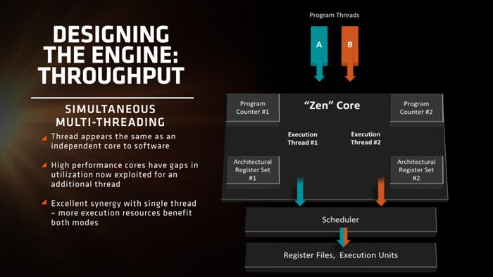 AMD-Zen
