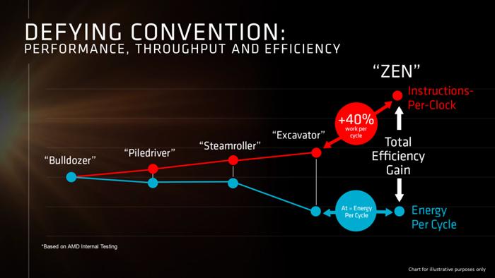 AMD - Zen